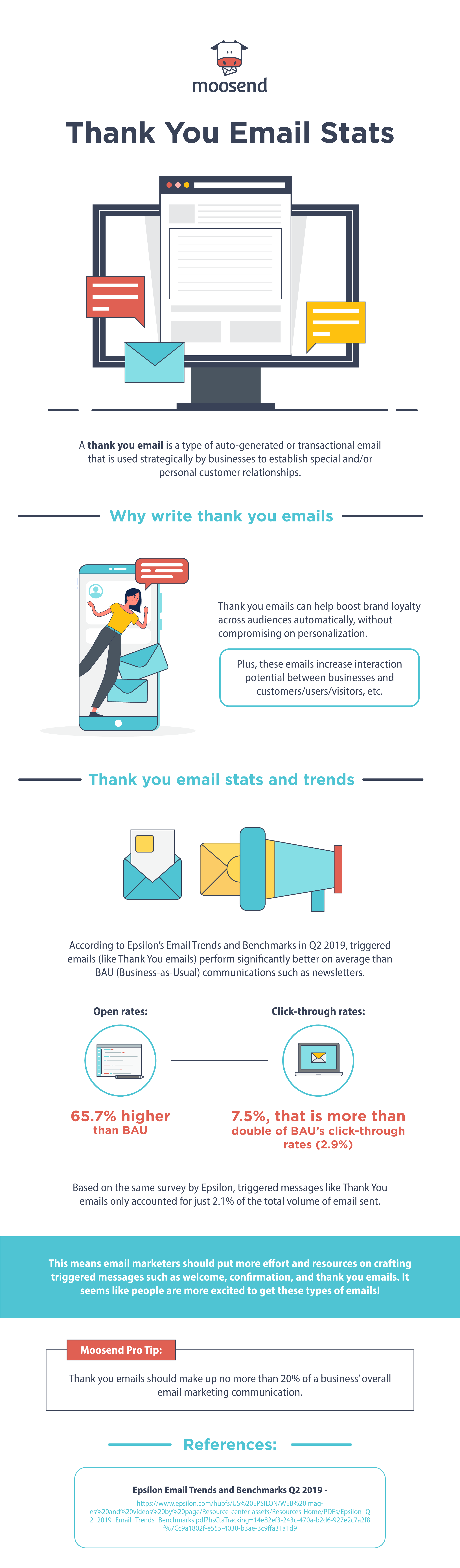 Automated thank you email stats and trends infographic