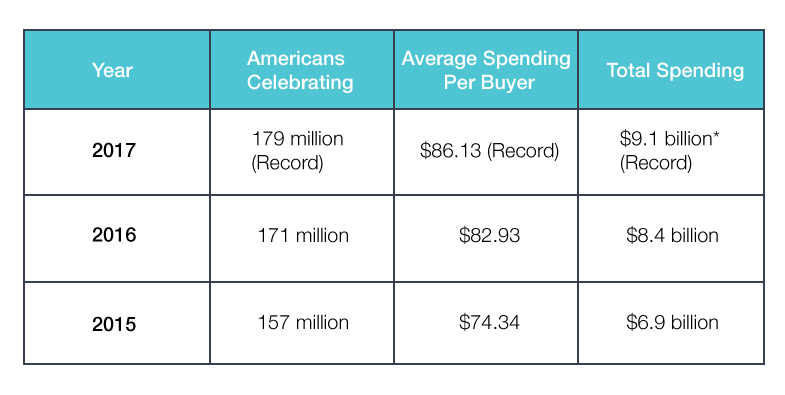 average spending per buyer