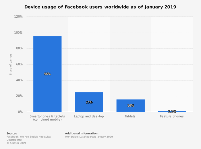 device usage of Facebook users