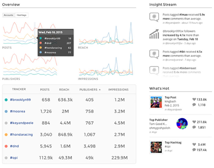 instagram analytics software union metrics dashboard stats