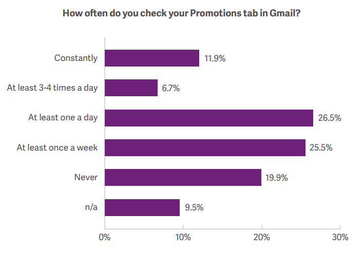 Gmail promotions tab stats
