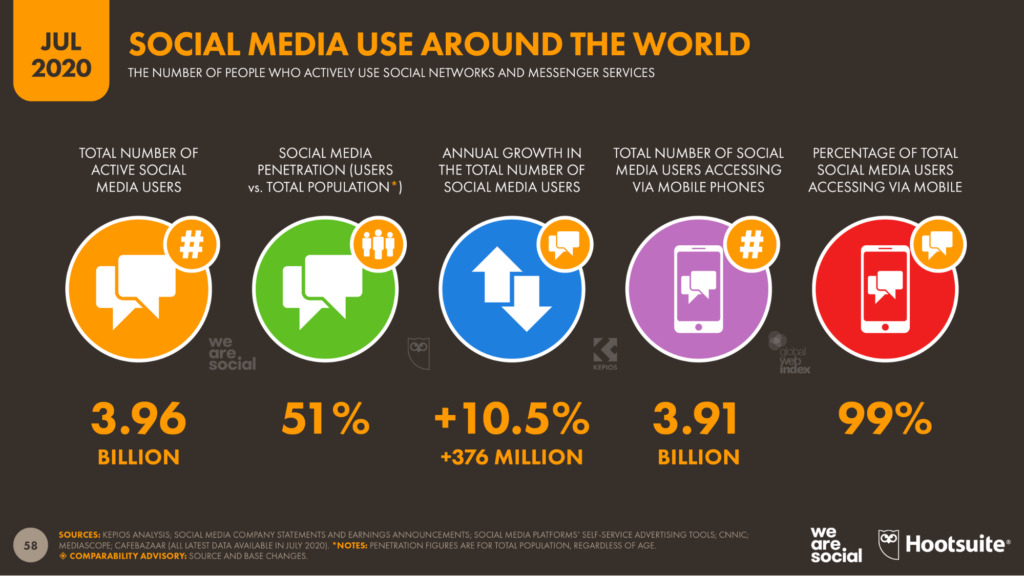social media marketing statistics 2020