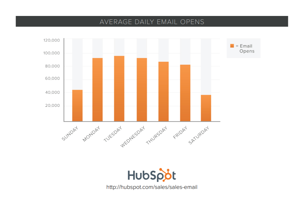 Hubspot average daily email opens per day