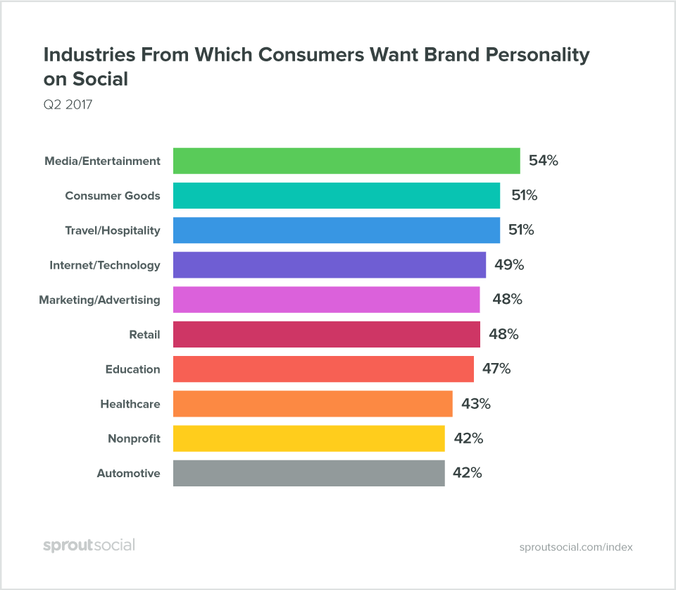 brand personality on social media statistics