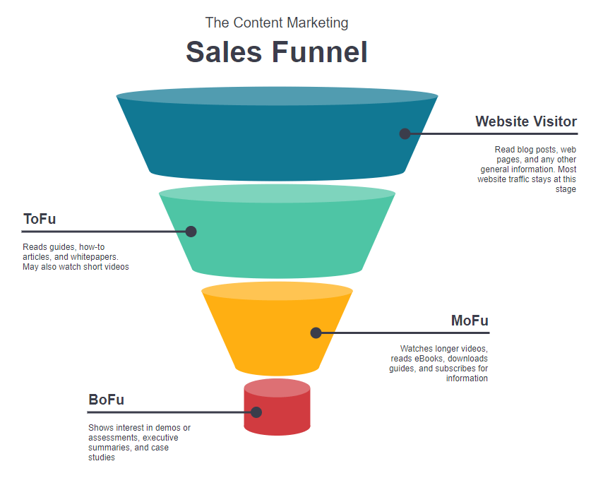 sales funnel content marketing